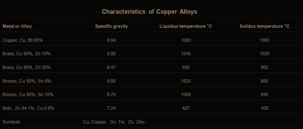CharacteristicsCopper-Alloys copy